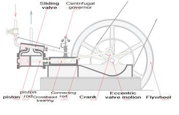 yaitu suatu motor bakar dimana proses pembakaran atau perubahan energi